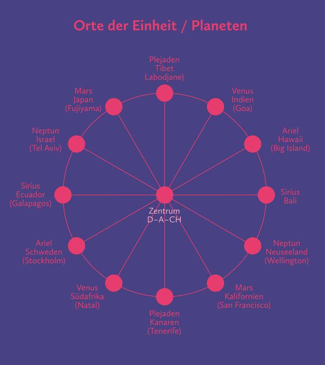 Helene Gfeller, Finaler Umbruch und Übergang ins wahre Leben des Höchsten Seins